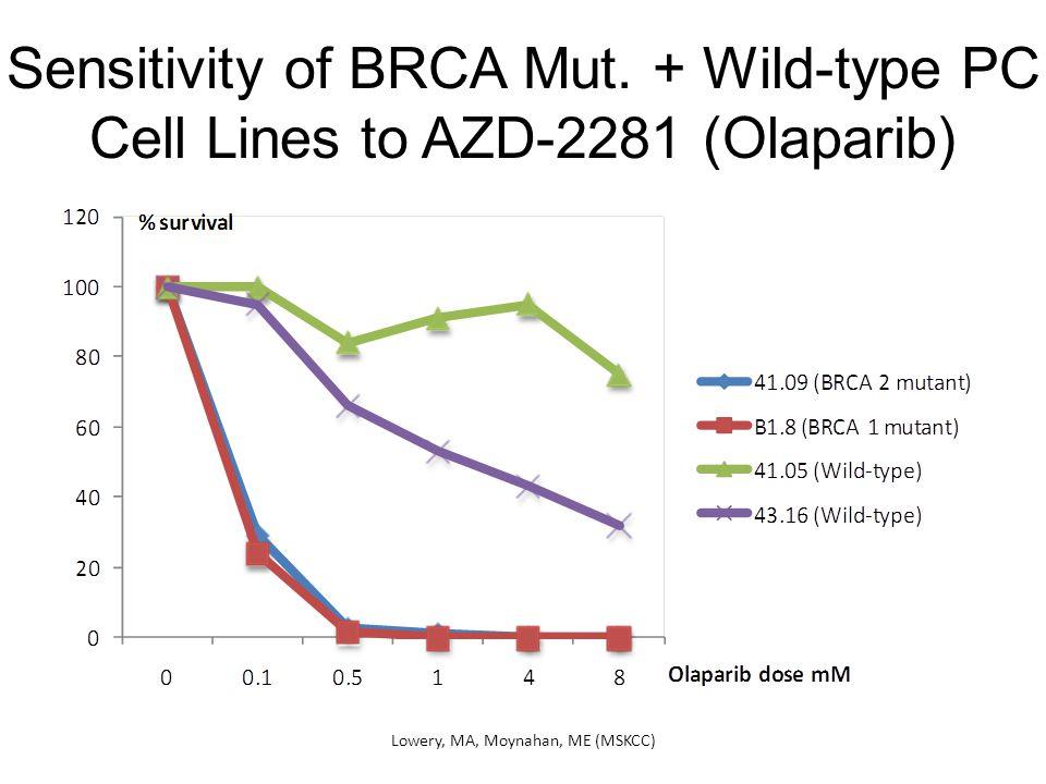 Sensitivity of BRCA Mut.