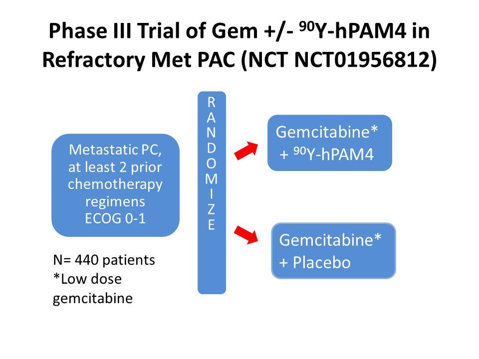 Phase III Trial of Gem +/- 90 Y-hPAM4 in Refractory Met PAC (NCT NCT01956812) Gemcitabine* + Placebo Metastatic PC, at least 2 prior chemotherapy regimens ECOG 0-1 Gemcitabine* + 90 Y-hPAM4 RANDOMIZERANDOMIZE N= 440 patients *Low dose gemcitabine