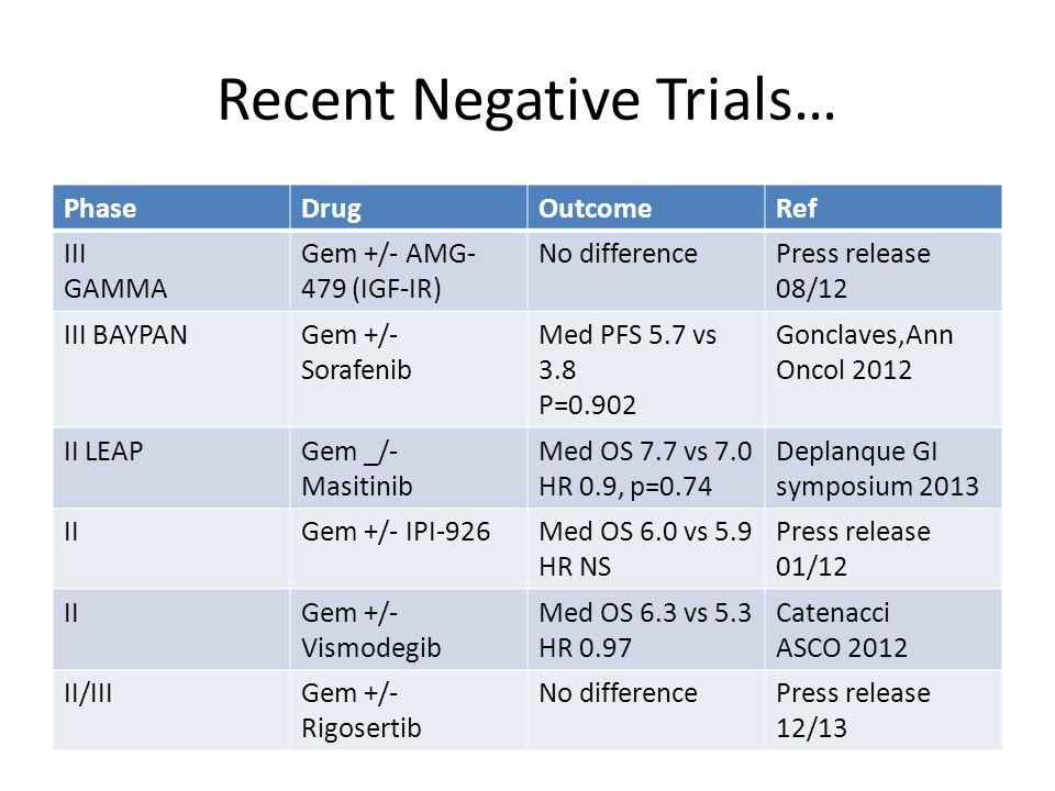 Recent Negative Trials… PhaseDrugOutcomeRef III GAMMA Gem +/- AMG- 479 (IGF-IR) No differencePress release 08/12 III BAYPANGem +/- Sorafenib Med PFS 5.7 vs 3.8 P=0.902 Gonclaves,Ann Oncol 2012 II LEAPGem _/- Masitinib Med OS 7.7 vs 7.0 HR 0.9, p=0.74 Deplanque GI symposium 2013 IIGem +/- IPI-926Med OS 6.0 vs 5.9 HR NS Press release 01/12 IIGem +/- Vismodegib Med OS 6.3 vs 5.3 HR 0.97 Catenacci ASCO 2012 II/IIIGem +/- Rigosertib No differencePress release 12/13