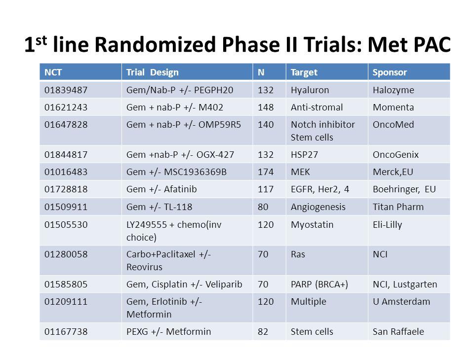 1 st line Randomized Phase II Trials: Met PAC NCTTrial DesignNTargetSponsor 01839487Gem/Nab-P +/- PEGPH20132HyaluronHalozyme 01621243Gem + nab-P +/- M402148Anti-stromalMomenta 01647828Gem + nab-P +/- OMP59R5140Notch inhibitor Stem cells OncoMed 01844817Gem +nab-P +/- OGX-427132HSP27OncoGenix 01016483Gem +/- MSC1936369B174MEKMerck,EU 01728818Gem +/- Afatinib117EGFR, Her2, 4Boehringer, EU 01509911Gem +/- TL-11880AngiogenesisTitan Pharm 01505530LY249555 + chemo(inv choice) 120MyostatinEli-Lilly 01280058Carbo+Paclitaxel +/- Reovirus 70RasNCI 01585805Gem, Cisplatin +/- Veliparib70PARP (BRCA+)NCI, Lustgarten 01209111Gem, Erlotinib +/- Metformin 120MultipleU Amsterdam 01167738PEXG +/- Metformin82Stem cellsSan Raffaele