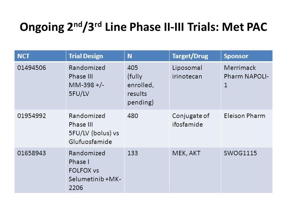 Ongoing 2 nd /3 rd Line Phase II-III Trials: Met PAC NCTTrial DesignNTarget/DrugSponsor 01494506Randomized Phase III MM-398 +/- 5FU/LV 405 (fully enrolled, results pending) Liposomal irinotecan Merrimack Pharm NAPOLI- 1 01954992Randomized Phase III 5FU/LV (bolus) vs Glufuosfamide 480Conjugate of ifosfamide Eleison Pharm 01658943Randomized Phase I FOLFOX vs Selumetinib +MK- 2206 133MEK, AKTSWOG1115