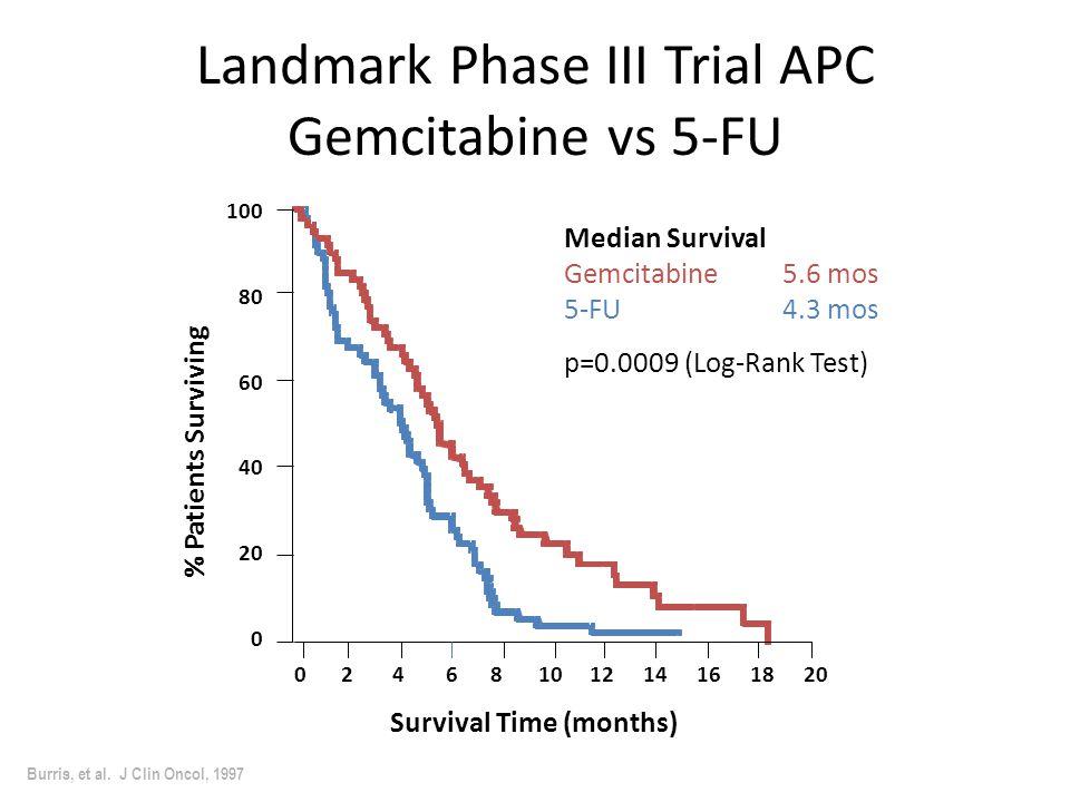 Landmark Phase III Trial APC Gemcitabine vs 5-FU Burris, et al.