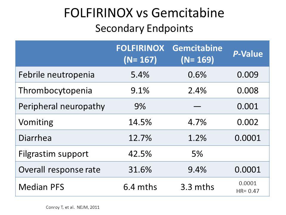 FOLFIRINOX vs Gemcitabine Secondary Endpoints Conroy T, et al.