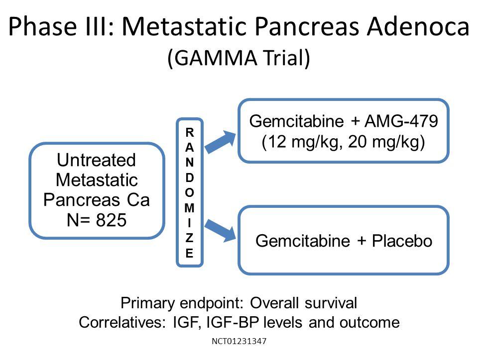 NCT01231347 Phase III: Metastatic Pancreas Adenoca (GAMMA Trial) Gemcitabine + Placebo RANDOMIZERANDOMIZE Gemcitabine + AMG-479 (12 mg/kg, 20 mg/kg) Untreated Metastatic Pancreas Ca N= 825 Primary endpoint: Overall survival Correlatives: IGF, IGF-BP levels and outcome