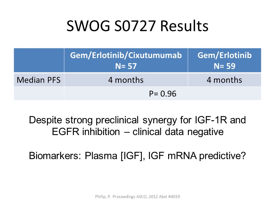 SWOG S0727 Results Gem/Erlotinib/Cixutumumab N= 57 Gem/Erlotinib N= 59 Median PFS4 months P= 0.96 Philip, P.