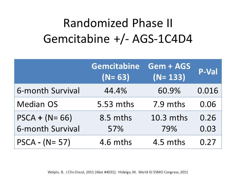 Randomized Phase II Gemcitabine +/- AGS-1C4D4 Gemcitabine (N= 63) Gem + AGS (N= 133) P-Val 6-month Survival44.4%60.9%0.016 Median OS5.53 mths7.9 mths0.06 PSCA + (N= 66) 6-month Survival 8.5 mths 57% 10.3 mths 79% 0.26 0.03 PSCA - (N= 57)4.6 mths4.5 mths0.27 Wolpin, B.