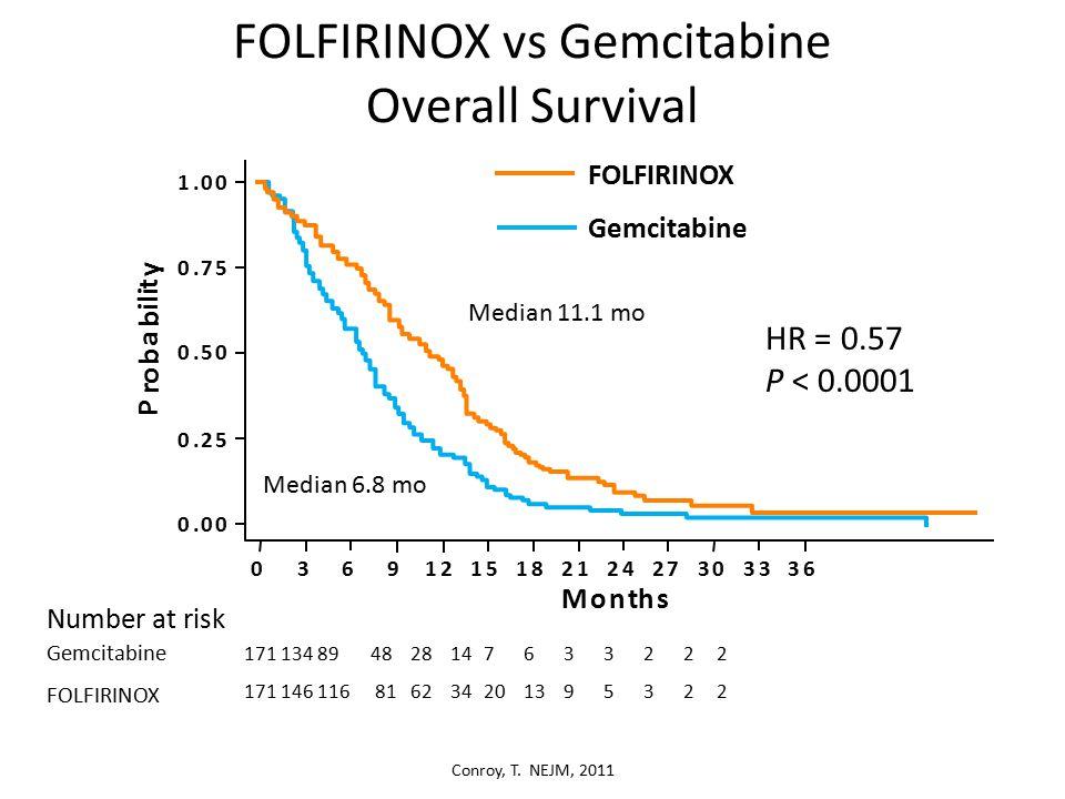 Gemcitabine FOLFIRINOX FOLFIRINOX vs Gemcitabine Overall Survival Number at risk Gemcitabine FOLFIRINOX 171 134 89 48 28 14 7 6 3 3 2 2 2 171 146 116 816234201395322 1.00 0.75 0.50 0.25 0.00 P r o b a b i l i t y Months 0369121518212427303336 Median 11.1 mo Median 6.8 mo HR = 0.57 P < 0.0001 Conroy, T.