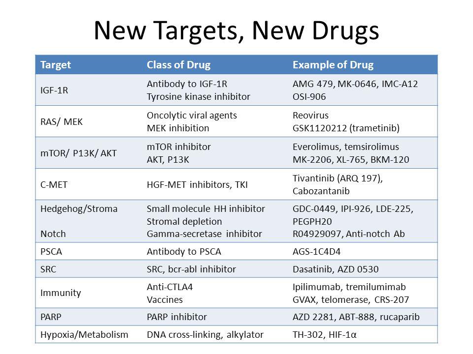 New Targets, New Drugs TargetClass of DrugExample of Drug IGF-1R Antibody to IGF-1R Tyrosine kinase inhibitor AMG 479, MK-0646, IMC-A12 OSI-906 RAS/ MEK Oncolytic viral agents MEK inhibition Reovirus GSK1120212 (trametinib) mTOR/ P13K/ AKT mTOR inhibitor AKT, P13K Everolimus, temsirolimus MK-2206, XL-765, BKM-120 C-METHGF-MET inhibitors, TKI Tivantinib (ARQ 197), Cabozantanib Hedgehog/Stroma Notch Small molecule HH inhibitor Stromal depletion Gamma-secretase inhibitor GDC-0449, IPI-926, LDE-225, PEGPH20 R04929097, Anti-notch Ab PSCAAntibody to PSCAAGS-1C4D4 SRCSRC, bcr-abl inhibitorDasatinib, AZD 0530 Immunity Anti-CTLA4 Vaccines Ipilimumab, tremilumimab GVAX, telomerase, CRS-207 PARPPARP inhibitorAZD 2281, ABT-888, rucaparib Hypoxia/MetabolismDNA cross-linking, alkylatorTH-302, HIF-1α