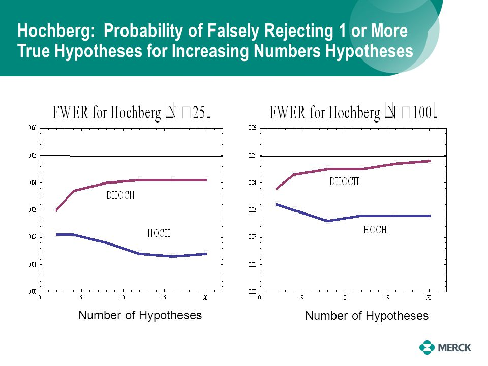 Hochberg: Probability of Falsely Rejecting 1 or More True Hypotheses for Increasing Numbers Hypotheses Number of Hypotheses