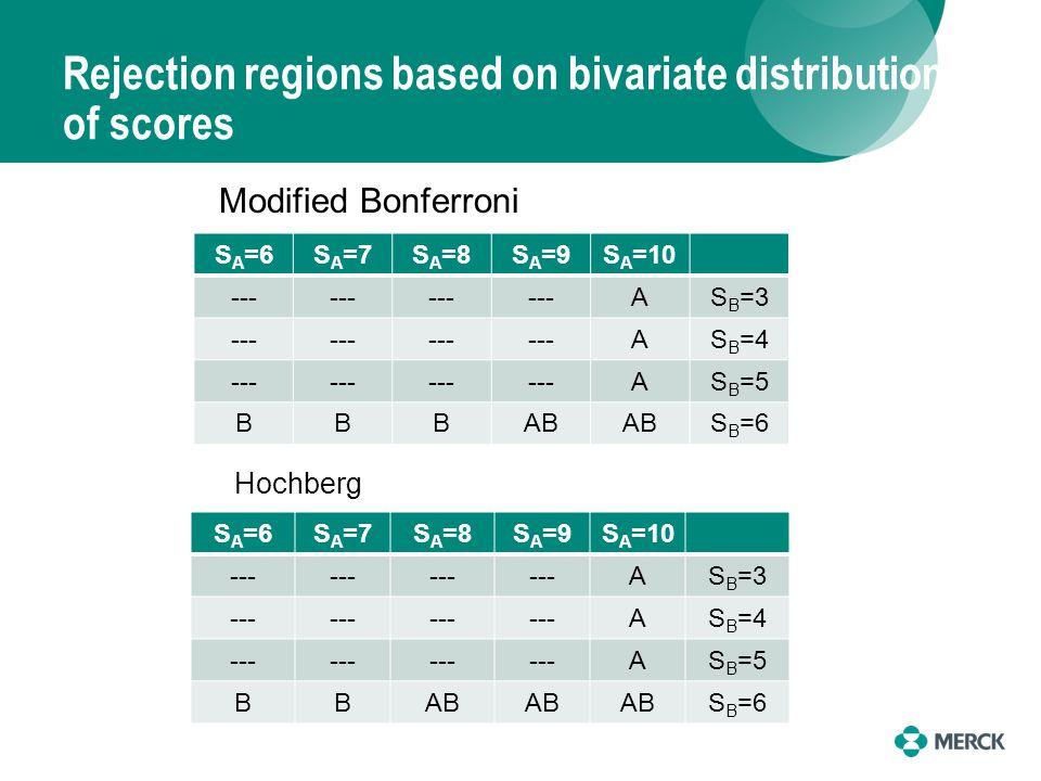 Rejection regions based on bivariate distribution of scores S A =6S A =7S A =8S A =9S A =10 --- AS B =3 --- AS B =4 --- AS B =5 BBBAB S B =6 Modified Bonferroni S A =6S A =7S A =8S A =9S A =10 --- AS B =3 --- AS B =4 --- AS B =5 BBAB S B =6 Hochberg