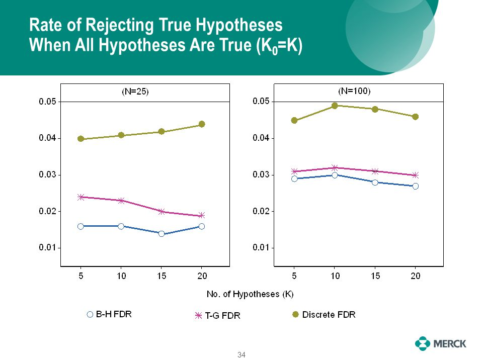 Rate of Rejecting True Hypotheses When All Hypotheses Are True (K 0 =K) 34
