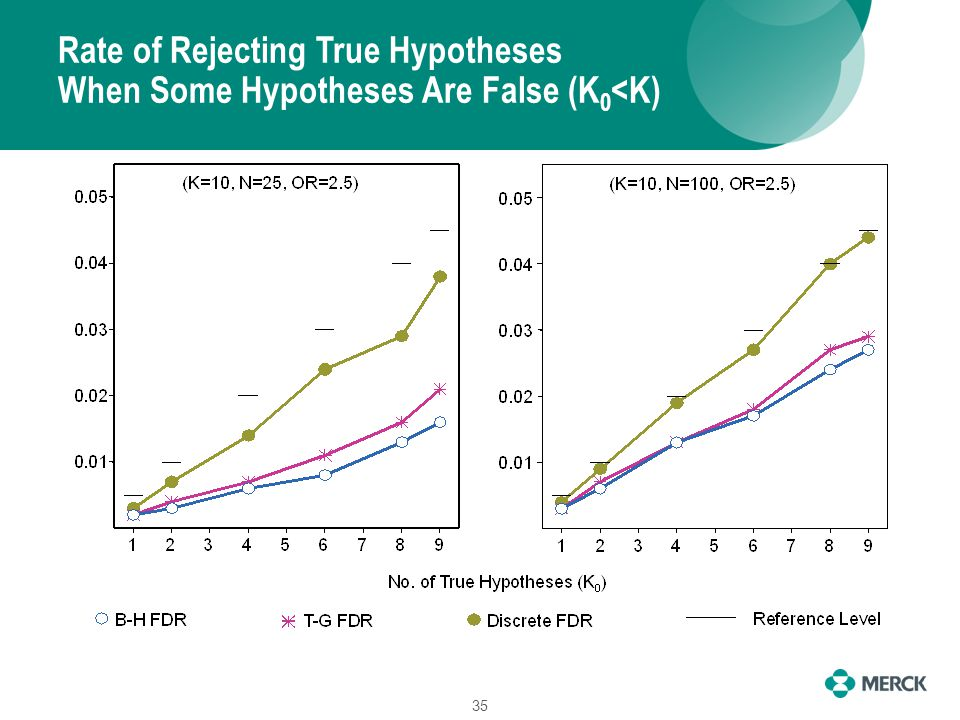 Rate of Rejecting True Hypotheses When Some Hypotheses Are False (K 0 <K) 35