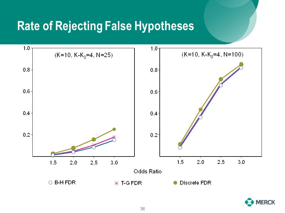 Rate of Rejecting False Hypotheses 36