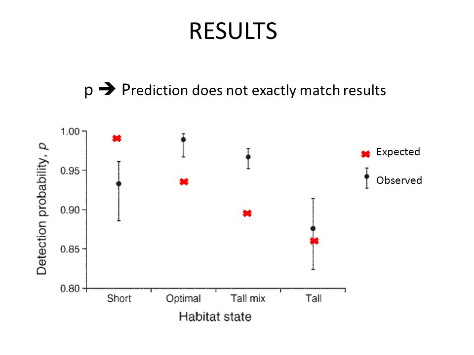 p  P rediction does not exactly match results RESULTS Expected Observed