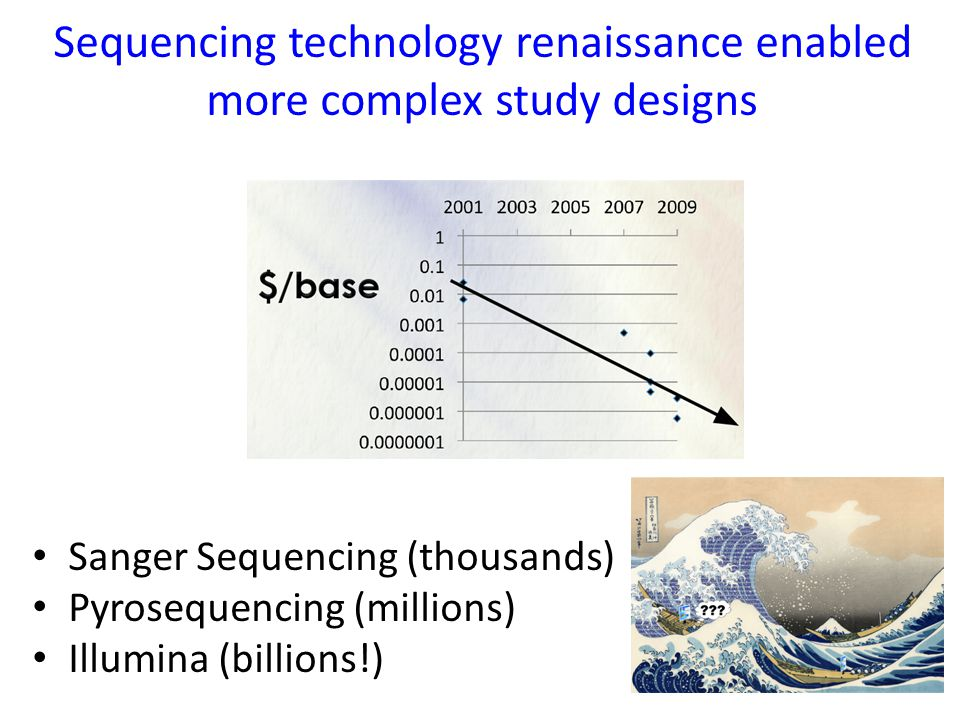 Sequencing technology renaissance enabled more complex study designs Sanger Sequencing (thousands) Pyrosequencing (millions) Illumina (billions!)