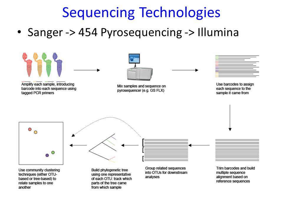 Sequencing Technologies Sanger -> 454 Pyrosequencing -> Illumina