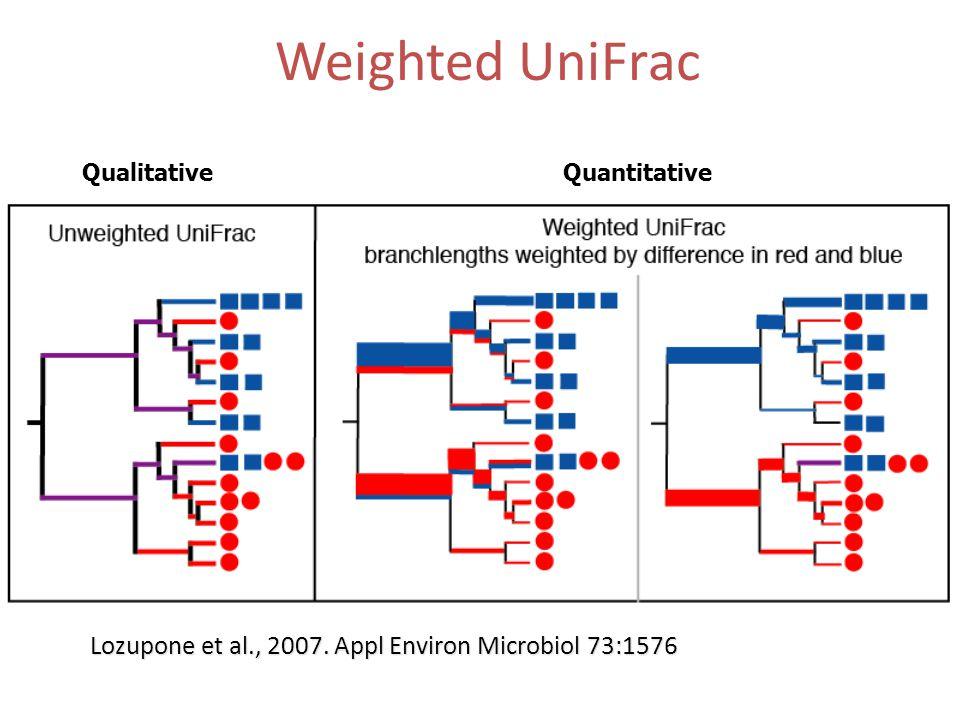 Weighted UniFrac Lozupone et al., 2007. Appl Environ Microbiol 73:1576 QualitativeQuantitative