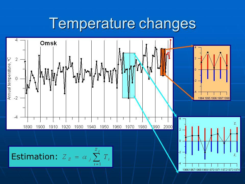 13 Temperature changes Estimation: