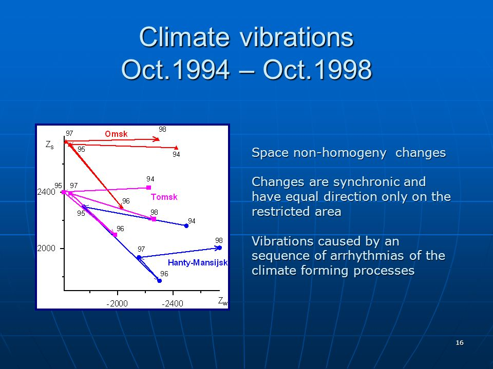 16 Climate vibrations Oct.1994 – Oct.1998 Space non-homogeny changes Changes are synchronic and have equal direction only on the restricted area Vibrations caused by an sequence of arrhythmias of the climate forming processes