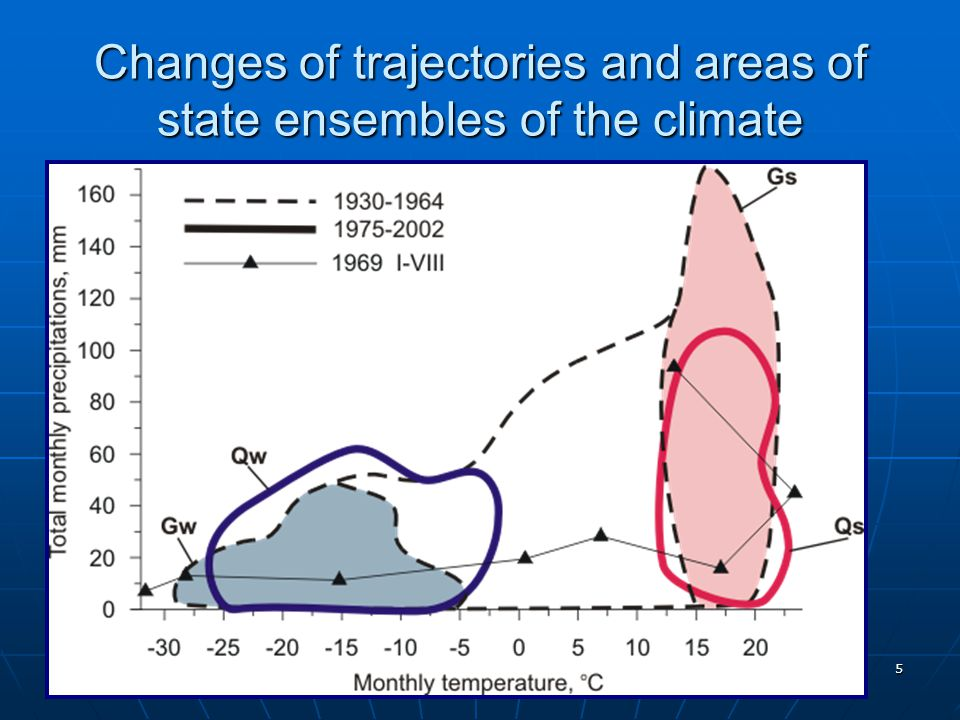 5 Changes of trajectories and areas of state ensembles of the climate