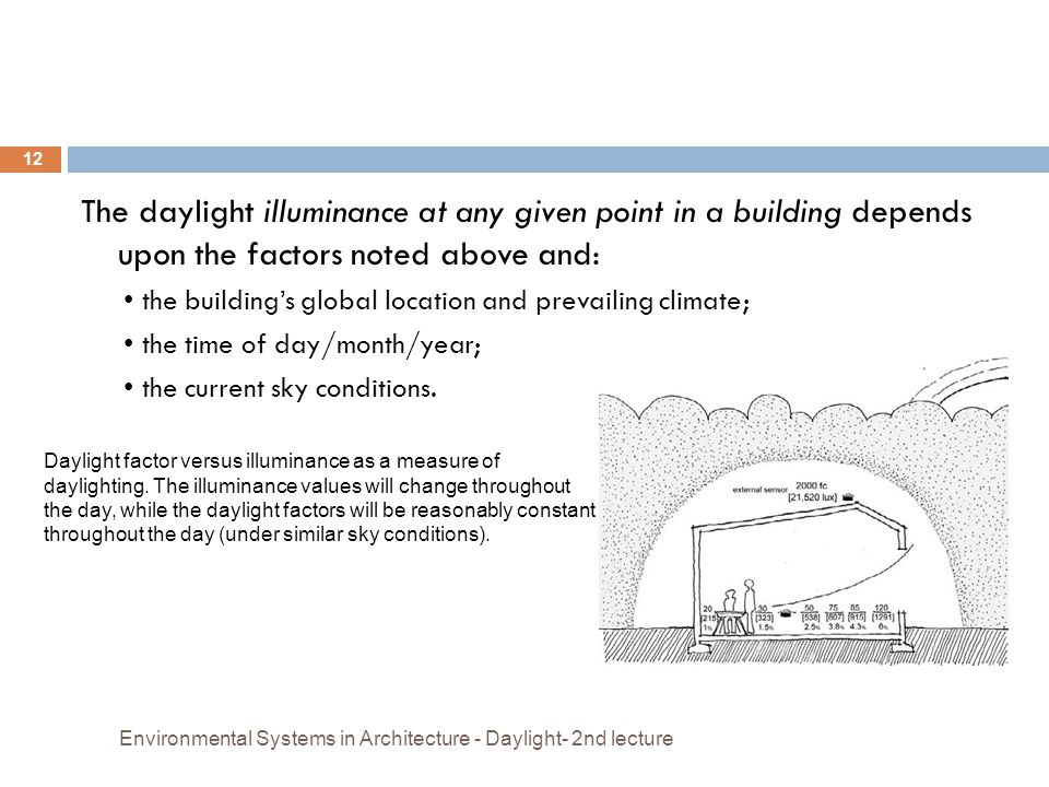 The daylight illuminance at any given point in a building depends upon the factors noted above and: the building's global location and prevailing clim