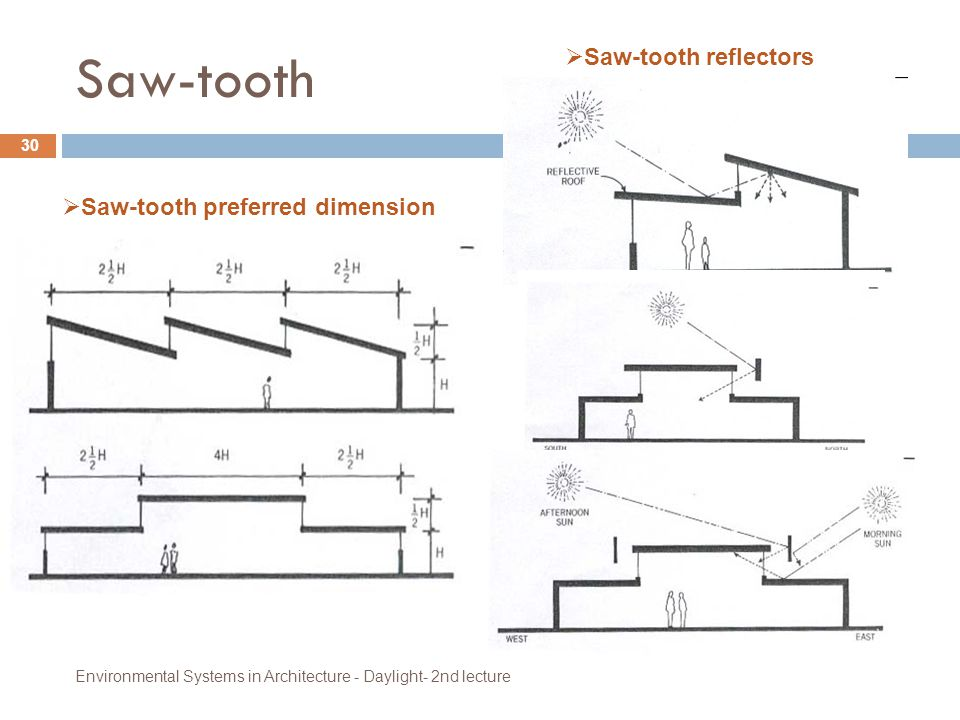 Saw-tooth Environmental Systems in Architecture - Daylight- 2nd lecture 30  Saw-tooth preferred dimension  Saw-tooth reflectors