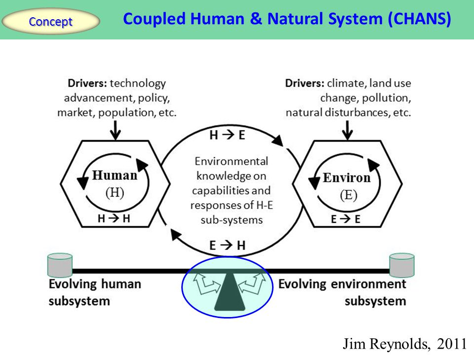 Coupled Human & Natural System (CHANS) Concept Jim Reynolds, 2011