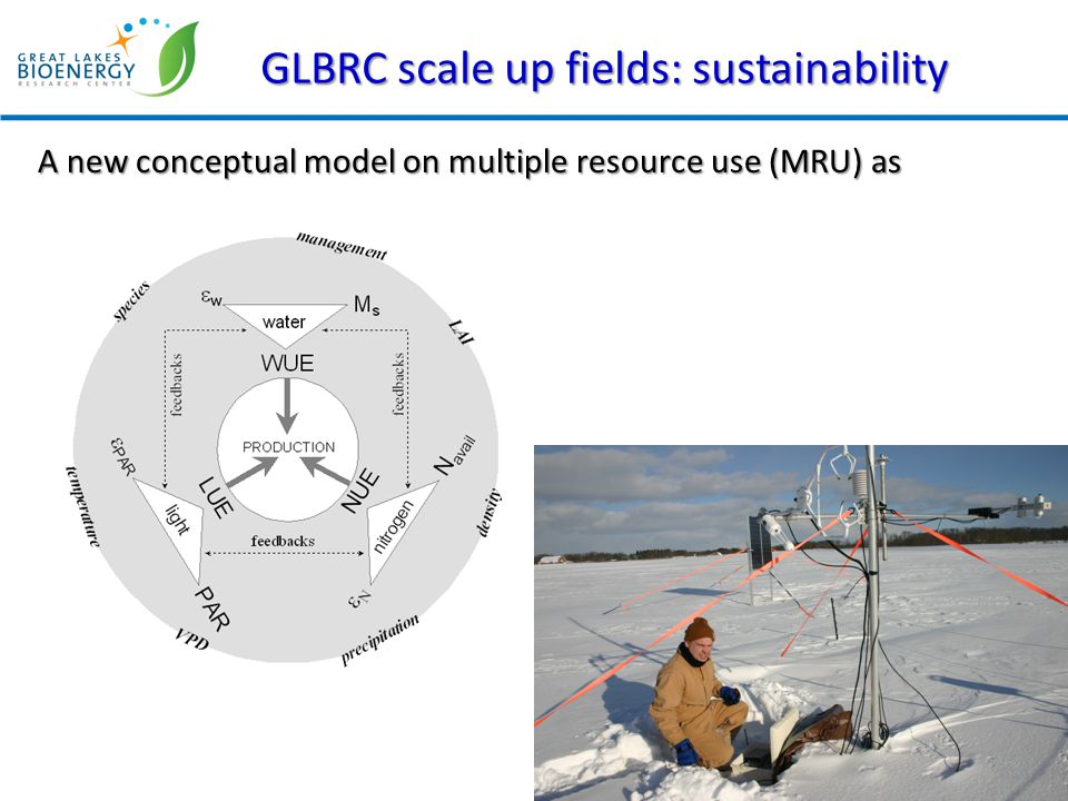 GLBRC scale up fields: sustainability site 1 site 2 Ref Site 3 Site 4 Site 5 Site 6 A new conceptual model on multiple resource use (MRU) as