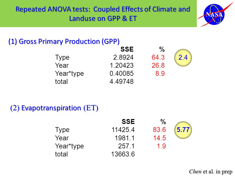 Repeated ANOVA tests: Coupled Effects of Climate and Landuse on GPP & ET SSE% Type2.892464.32.4 Year1.2042326.8 Year*type0.400858.9 total4.49748 SSE% Type11425.483.65.77 Year1981.114.5 Year*type257.11.9 total13663.6 (1) Gross Primary Production (GPP) (2) Evapotranspiration (ET) Chen et al.