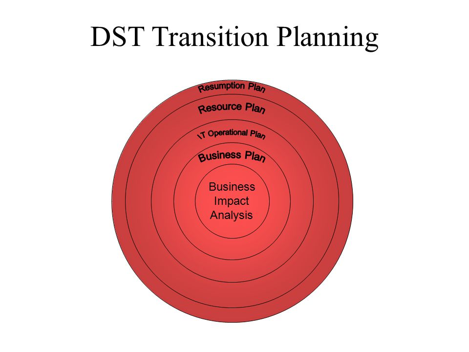DST Transition Planning Business Impact Analysis