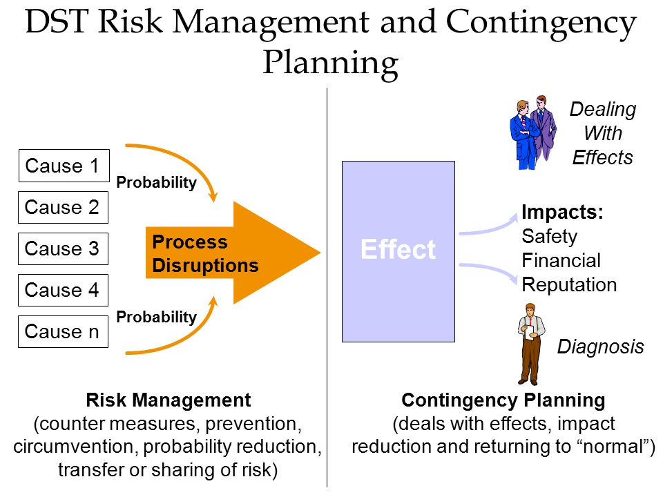 DST Risk Management and Contingency Planning Effect Cause 1 Cause n Cause 4 Cause 2 Cause 3 Process Disruptions Impacts: Safety Financial Reputation Contingency Planning (deals with effects, impact reduction and returning to normal ) Risk Management (counter measures, prevention, circumvention, probability reduction, transfer or sharing of risk) Diagnosis Dealing With Effects Probability