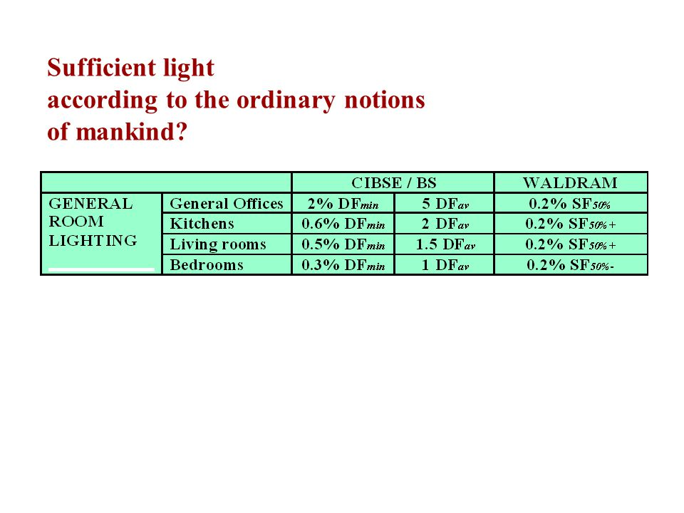 Sufficient light according to the ordinary notions of mankind?