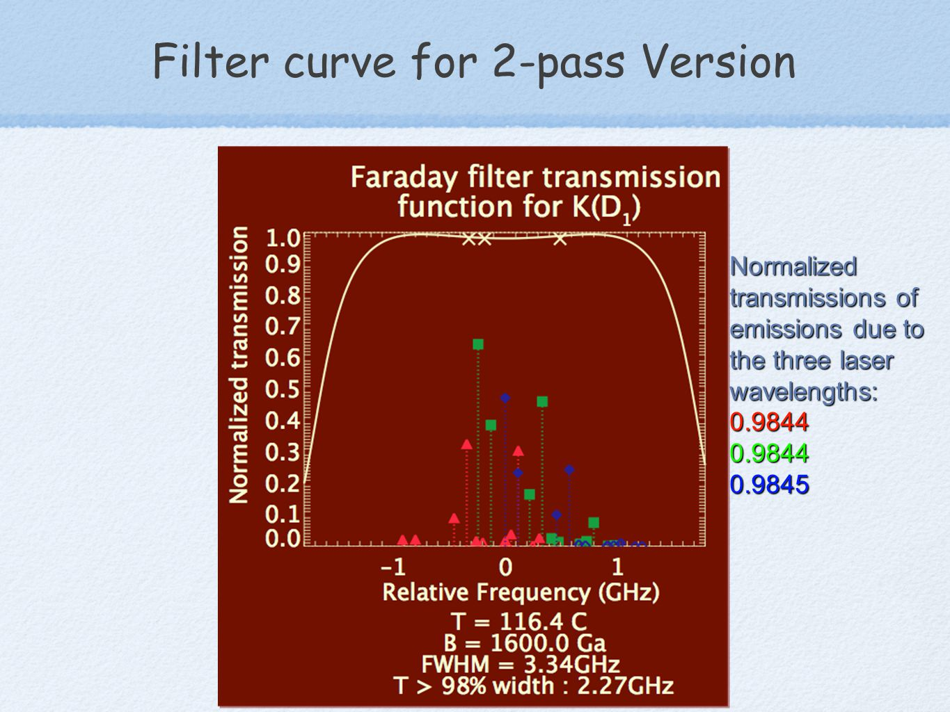 Filter curve for 2-pass Version Normalized transmissions of emissions due to the three laser wavelengths: 0.98440.98440.9845