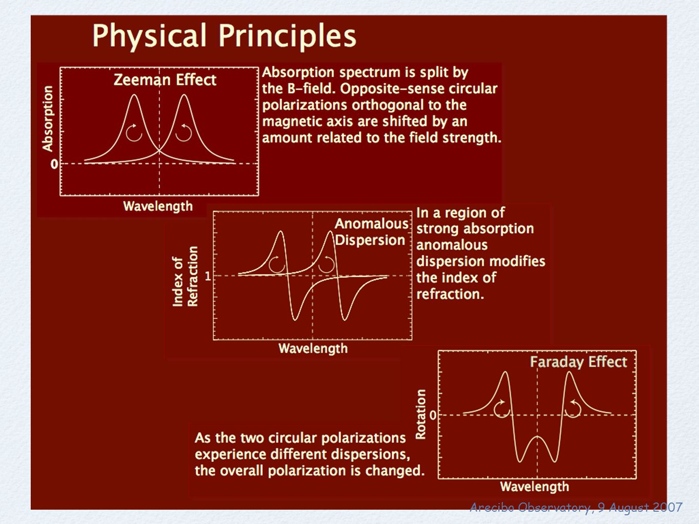 Physical Principles (continued) Modeling the Faraday Filter Arecibo Observatory, 9 August 2007