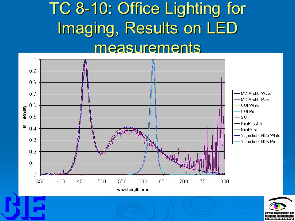 TC 8-10: Office Lighting for Imaging, Results on LED measurements