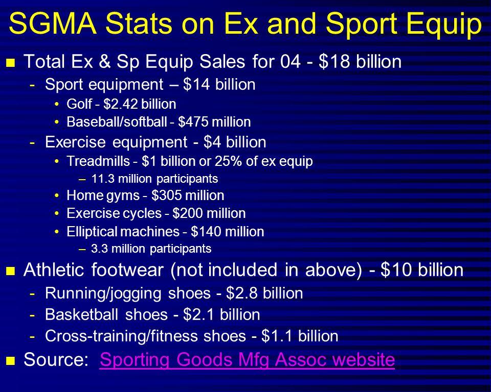 SGMA Stats on Ex and Sport Equip n Total Ex & Sp Equip Sales for 04 - $18 billion -Sport equipment – $14 billion Golf - $2.42 billion Baseball/softbal