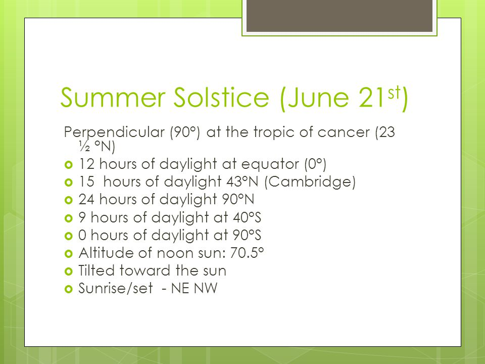 Summer Solstice (June 21 st ) Perpendicular (90°) at the tropic of cancer (23 ½ °N)  12 hours of daylight at equator (0°)  15 hours of daylight 43°N