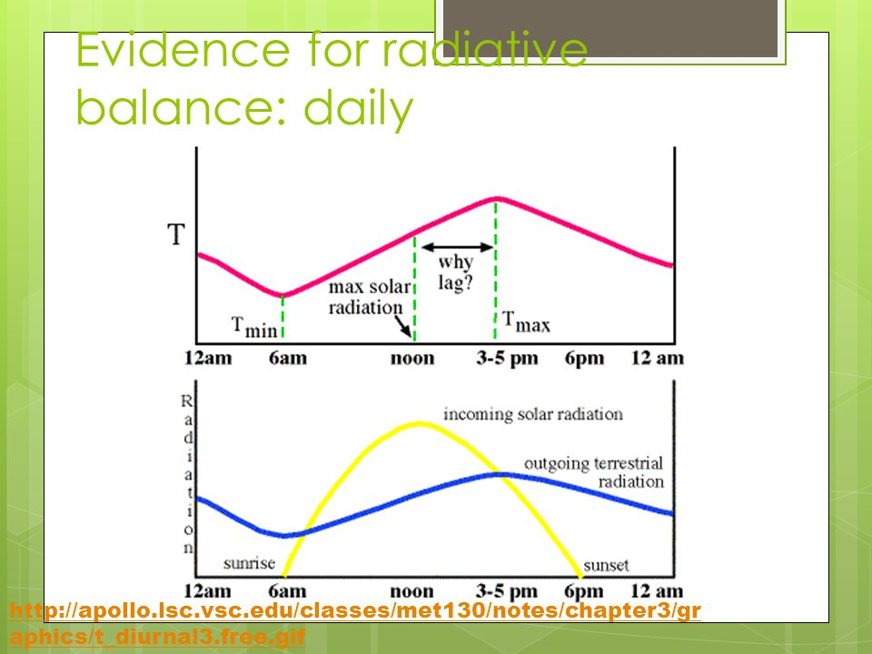 Evidence for radiative balance: daily http://apollo.lsc.vsc.edu/classes/met130/notes/chapter3/gr aphics/t_diurnal3.free.gif