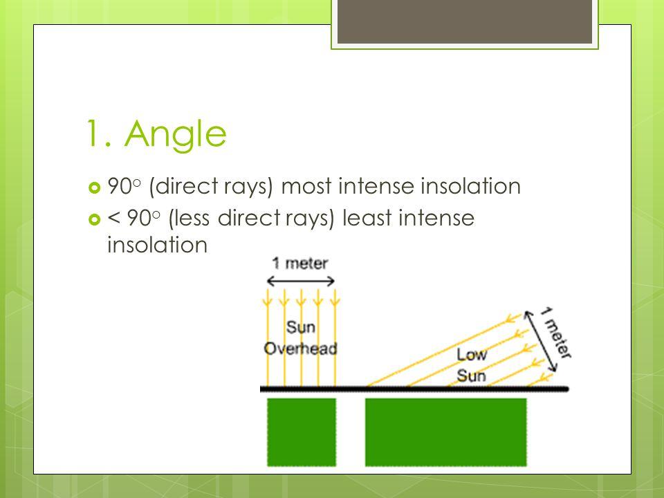 1. Angle  90 o (direct rays) most intense insolation  < 90 o (less direct rays) least intense insolation