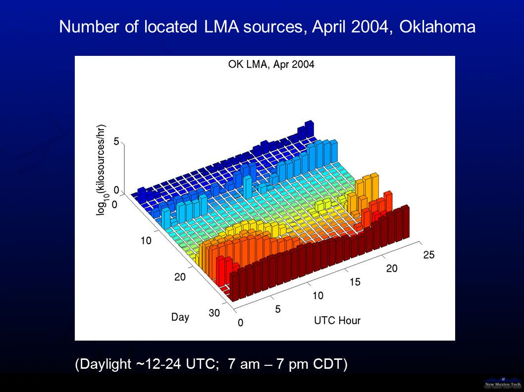 Number of located LMA sources, April 2005, Oklahoma (Daylight ~12-24 UTC; 7 am – 7 pm CDT)