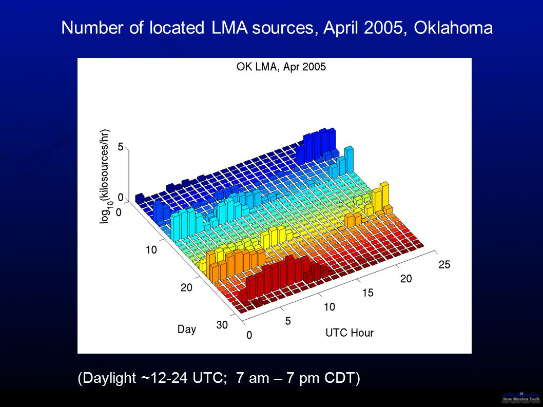 Number of located LMA sources, May 2004, Oklahoma (Daylight ~12-24 UTC; 7 am – 7 pm CDT)