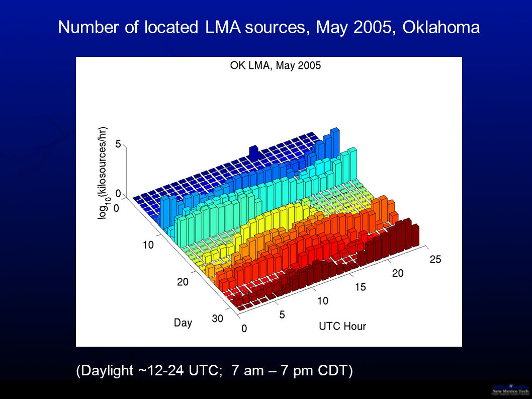 Number of located LMA sources, June 2004, Oklahoma (Daylight ~12-24 UTC; 7 am – 7 pm CDT)