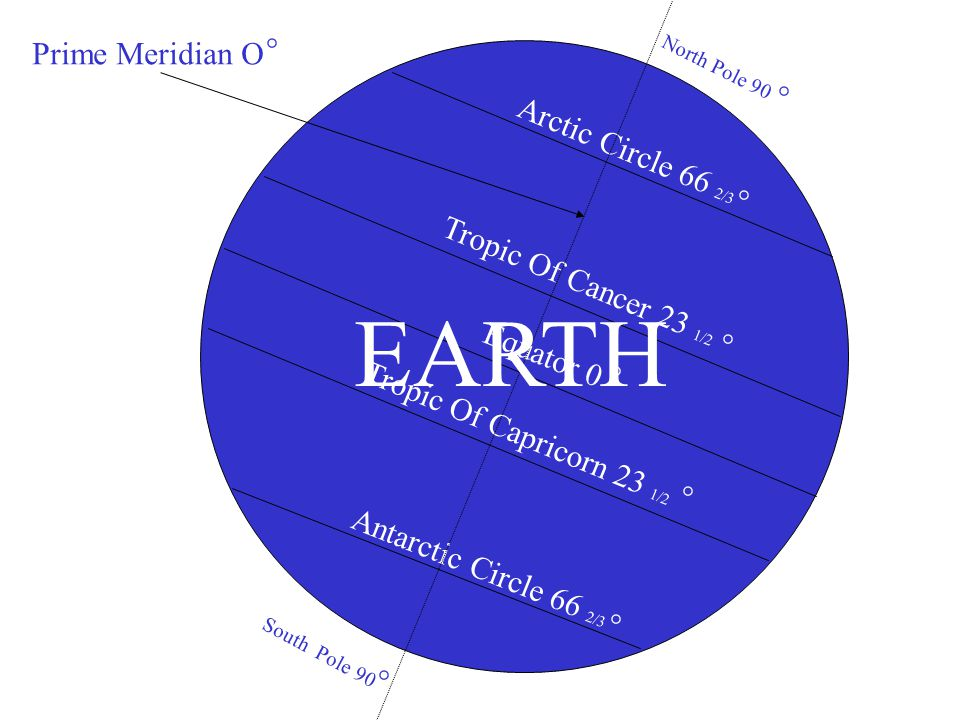 Tropic Of Cancer 23 1/2 Tropic Of Capricorn 23 1/2 Equator 0 Antarctic Circle 66 2/3 Arctic Circle 66 2/3 North Pole 90 South Pole 90 Prime Meridian O
