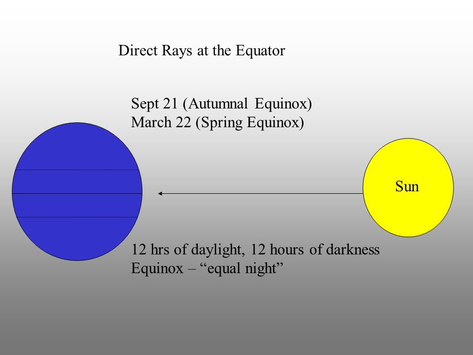 "Sun Direct Rays at the Equator 12 hrs of daylight, 12 hours of darkness Equinox – ""equal night"" Sept 21 (Autumnal Equinox) March 22 (Spring Equinox)"