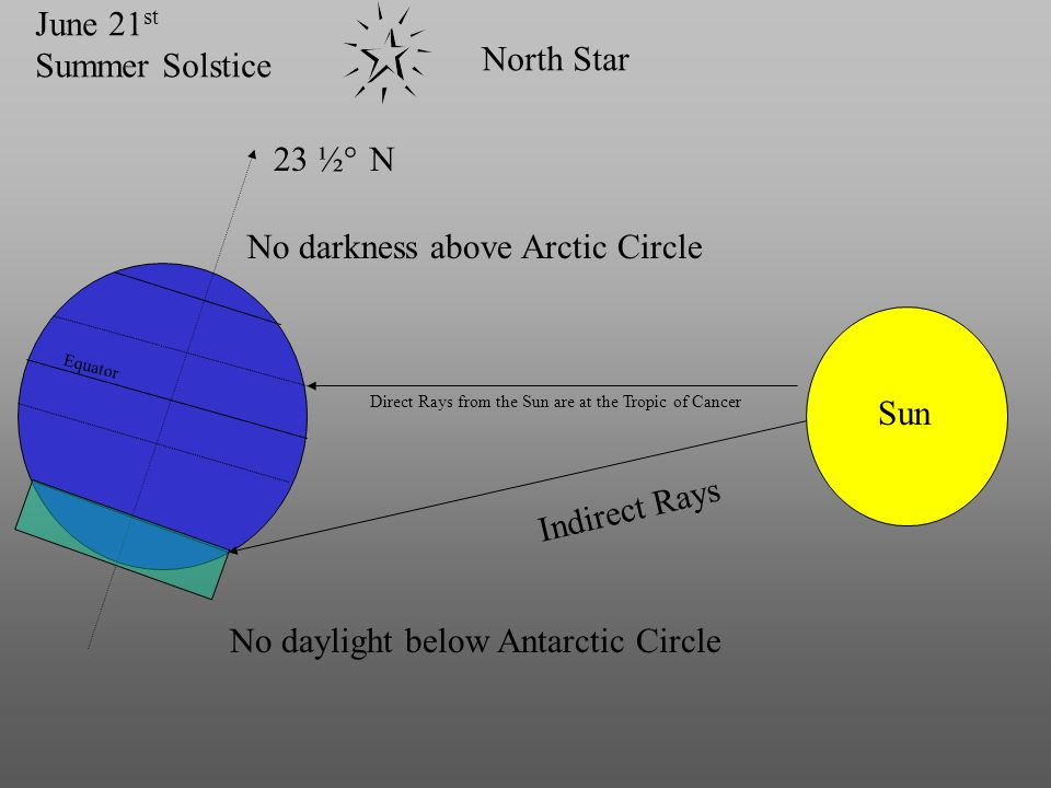 Sun Direct Rays from the Sun are at the Tropic of Cancer Equator North Star 23 ½ N° Indirect Rays June 21 st Summer Solstice No daylight below Antarct