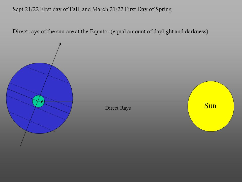 Sun Sept 21/22 First day of Fall, and March 21/22 First Day of Spring Direct Rays Direct rays of the sun are at the Equator (equal amount of daylight