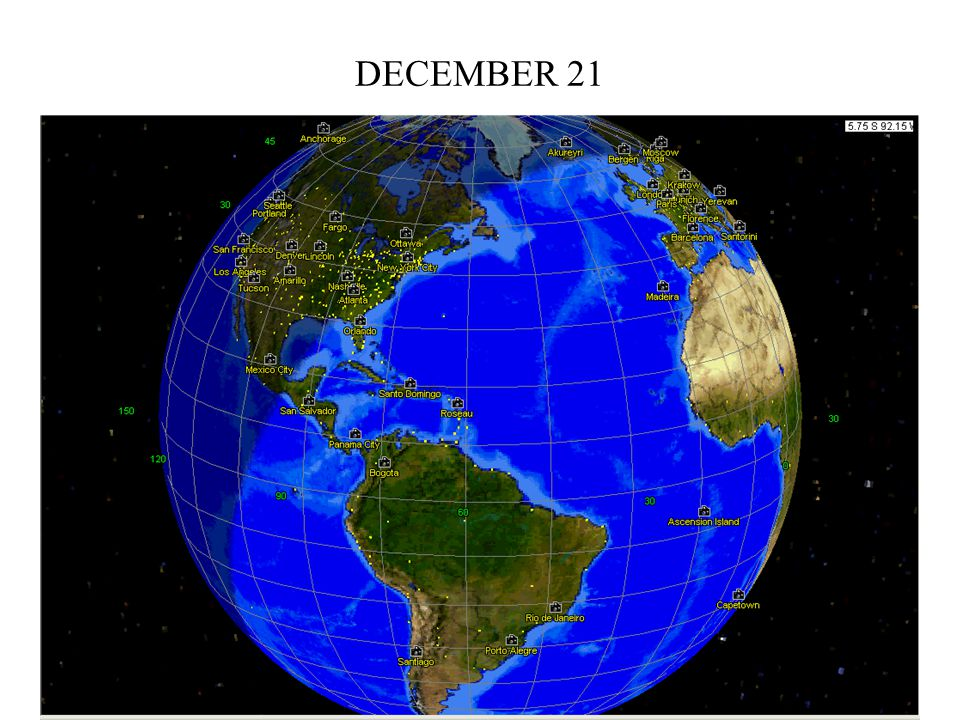 Sun 23 ½ S° Dec 21 First day of Winter shortest day of the year Winter Solstice Direct Rays Indirect Rays Direct rays of the sun reach the furthest southern point constant daylight constant darkness