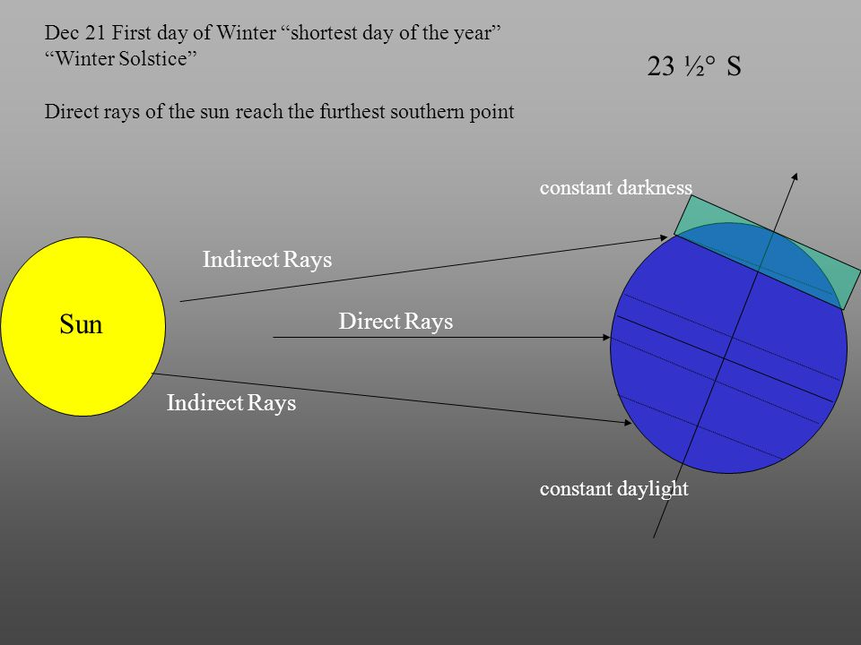 "Sun 23 ½ S° Dec 21 First day of Winter ""shortest day of the year"" ""Winter Solstice"" Direct Rays Indirect Rays Direct rays of the sun reach the furthes"