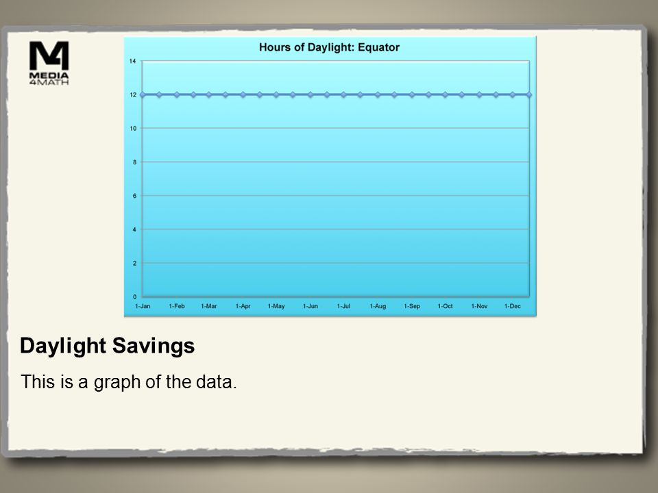 Daylight Savings This is a graph of the data.