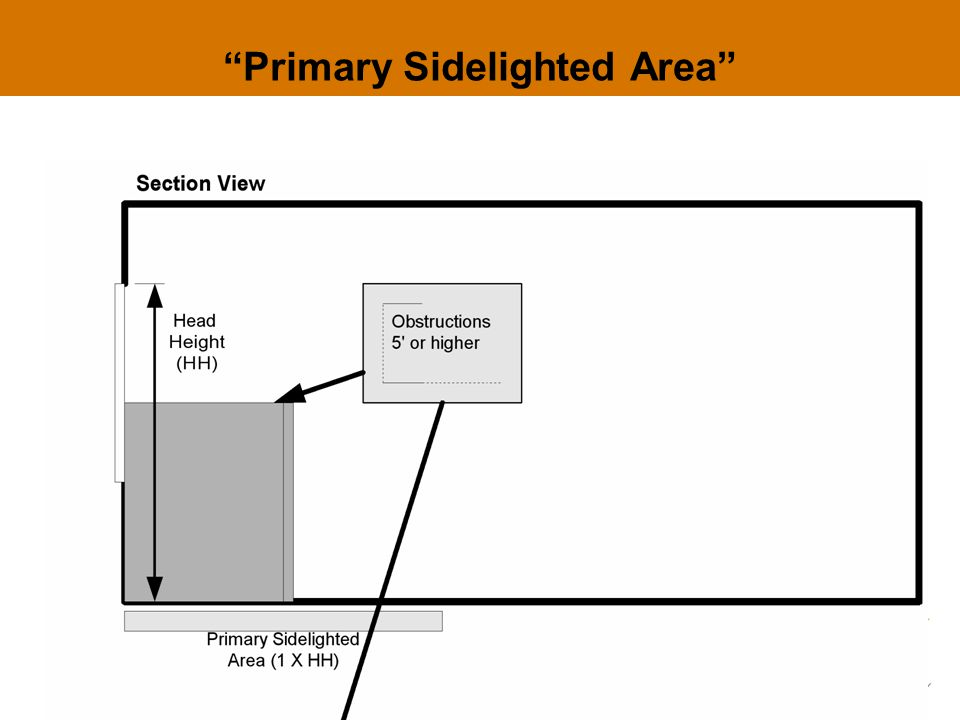 """Primary Sidelighted Area"""